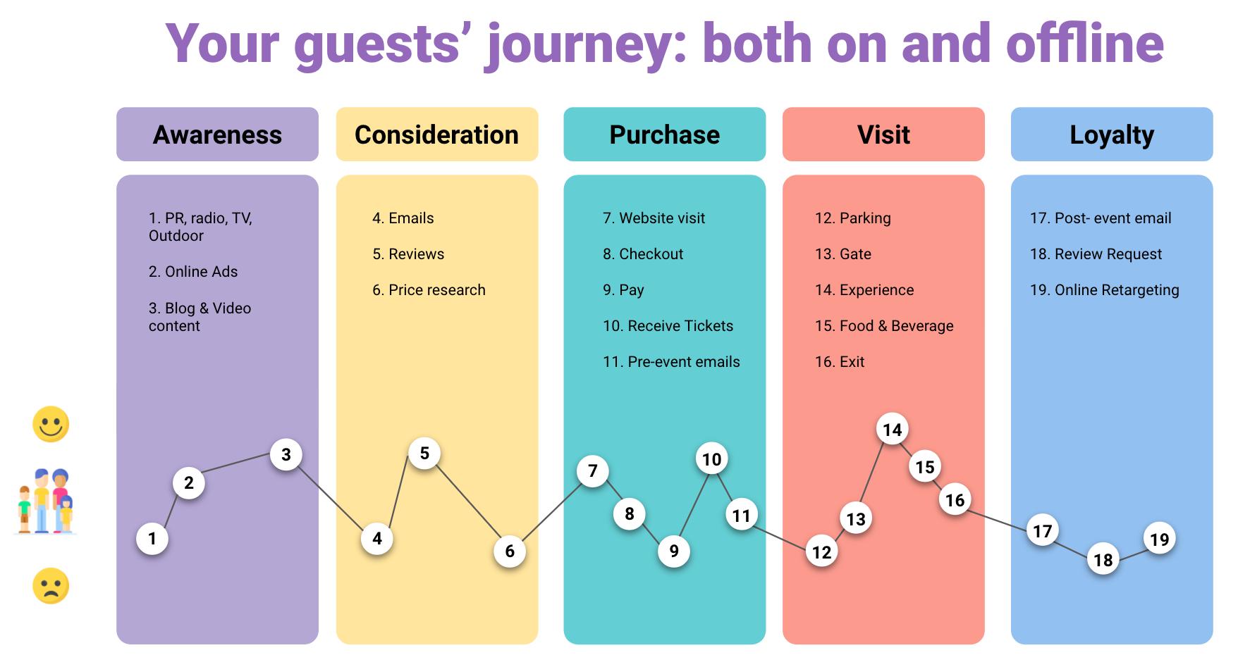 customer journey in leisure