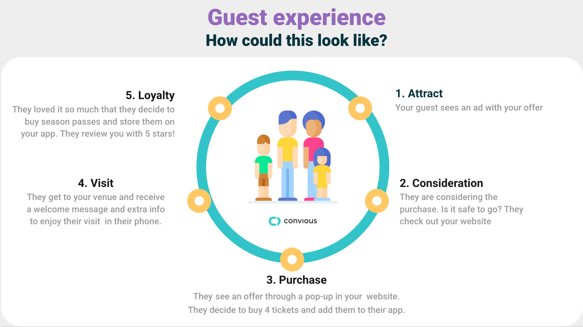 leisure guest experience for a circular customer journey
