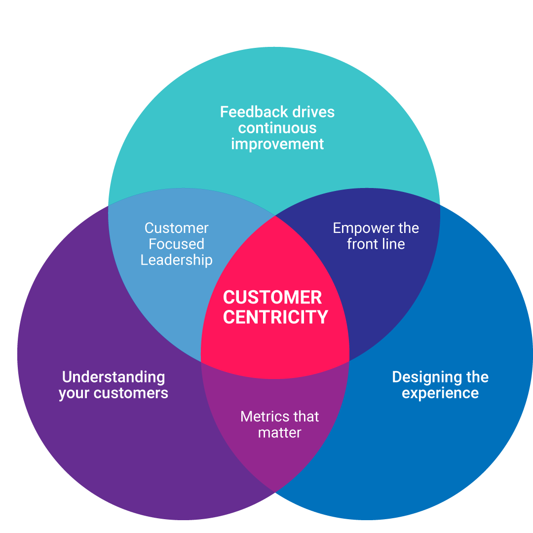 Customer Centricity Key Areas for leisure venue