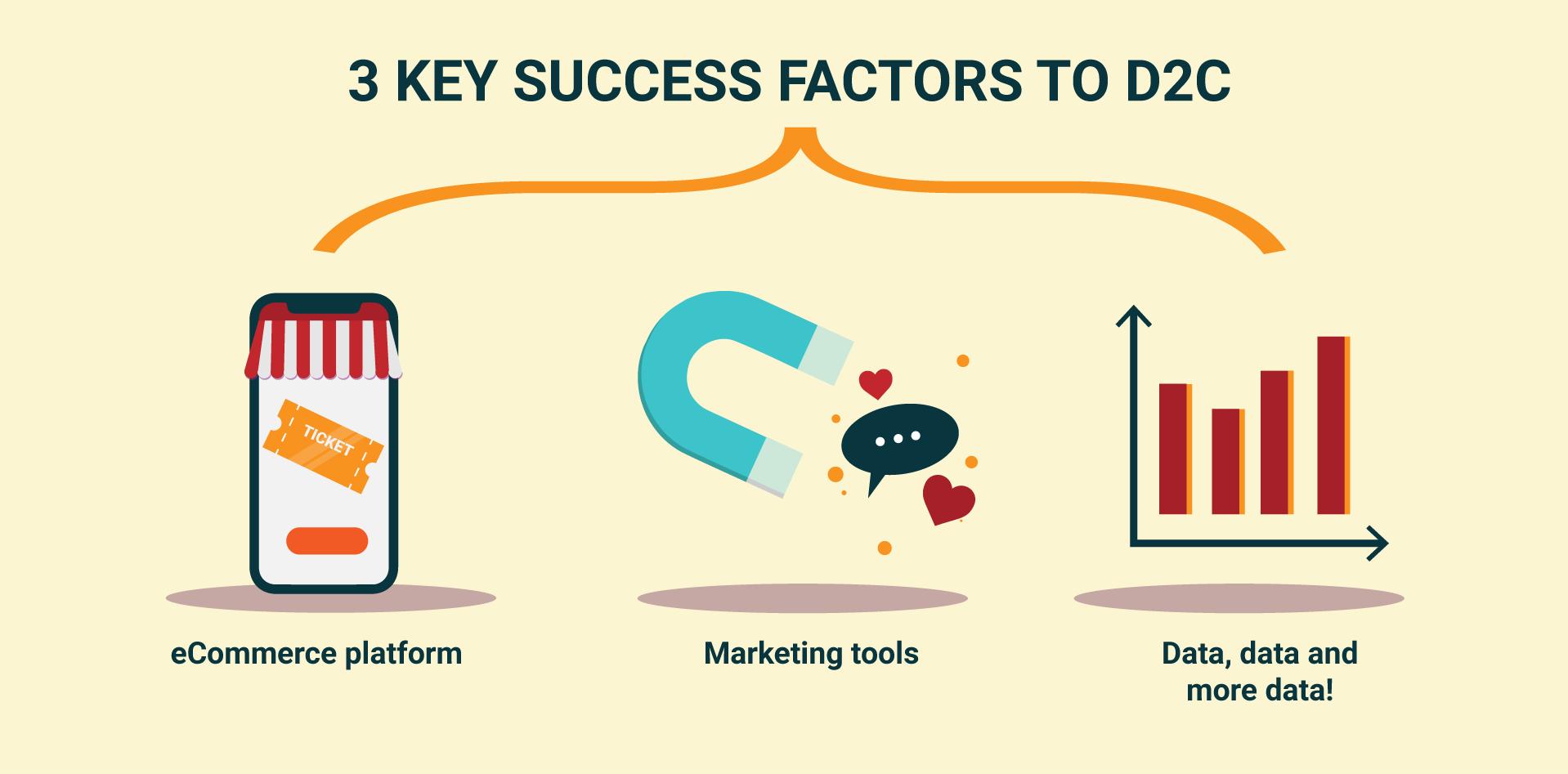 Direct To Consumer key success factors