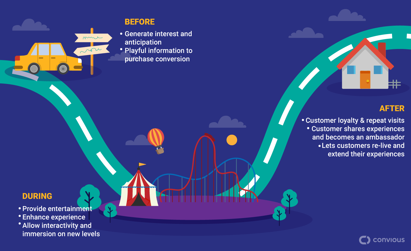 Gamification strategies before, during and after the leisure experience.
