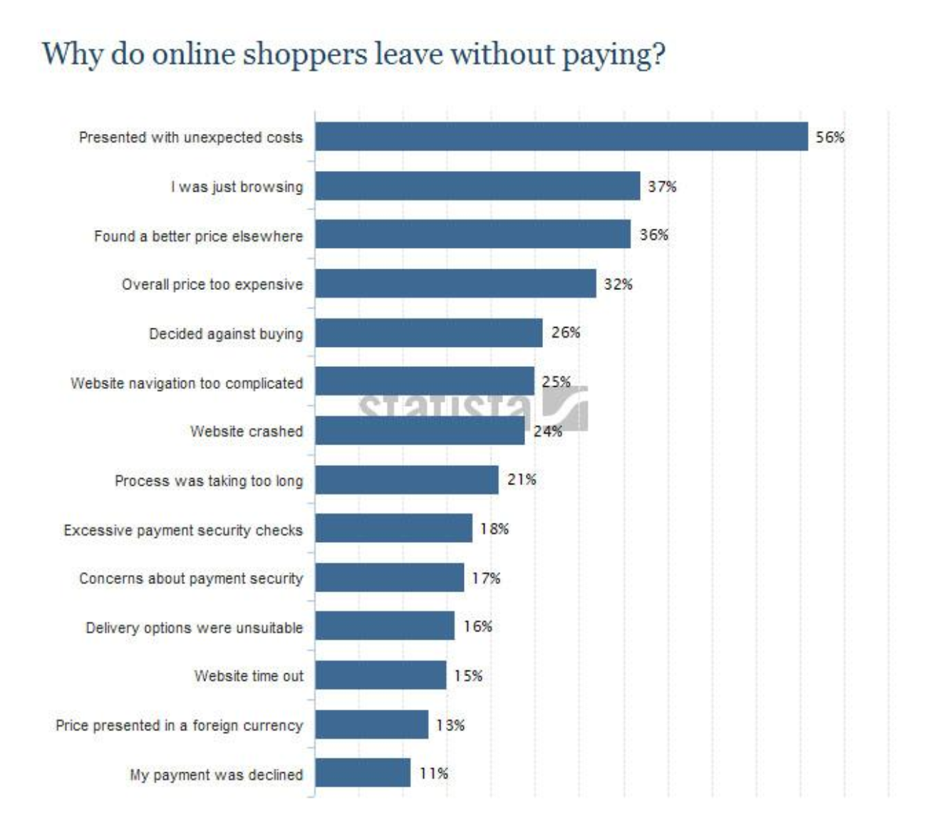 Why do online shoppers leave graphic