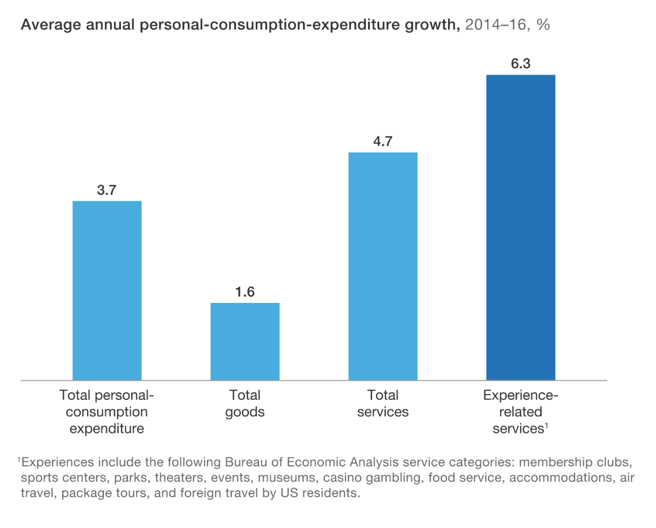 Average annual personal consumption expenditure growth