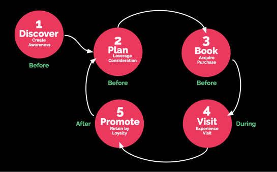 Turn the customer journey into a loop and have your visitors return