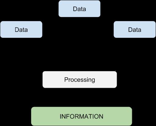 datatoinfo