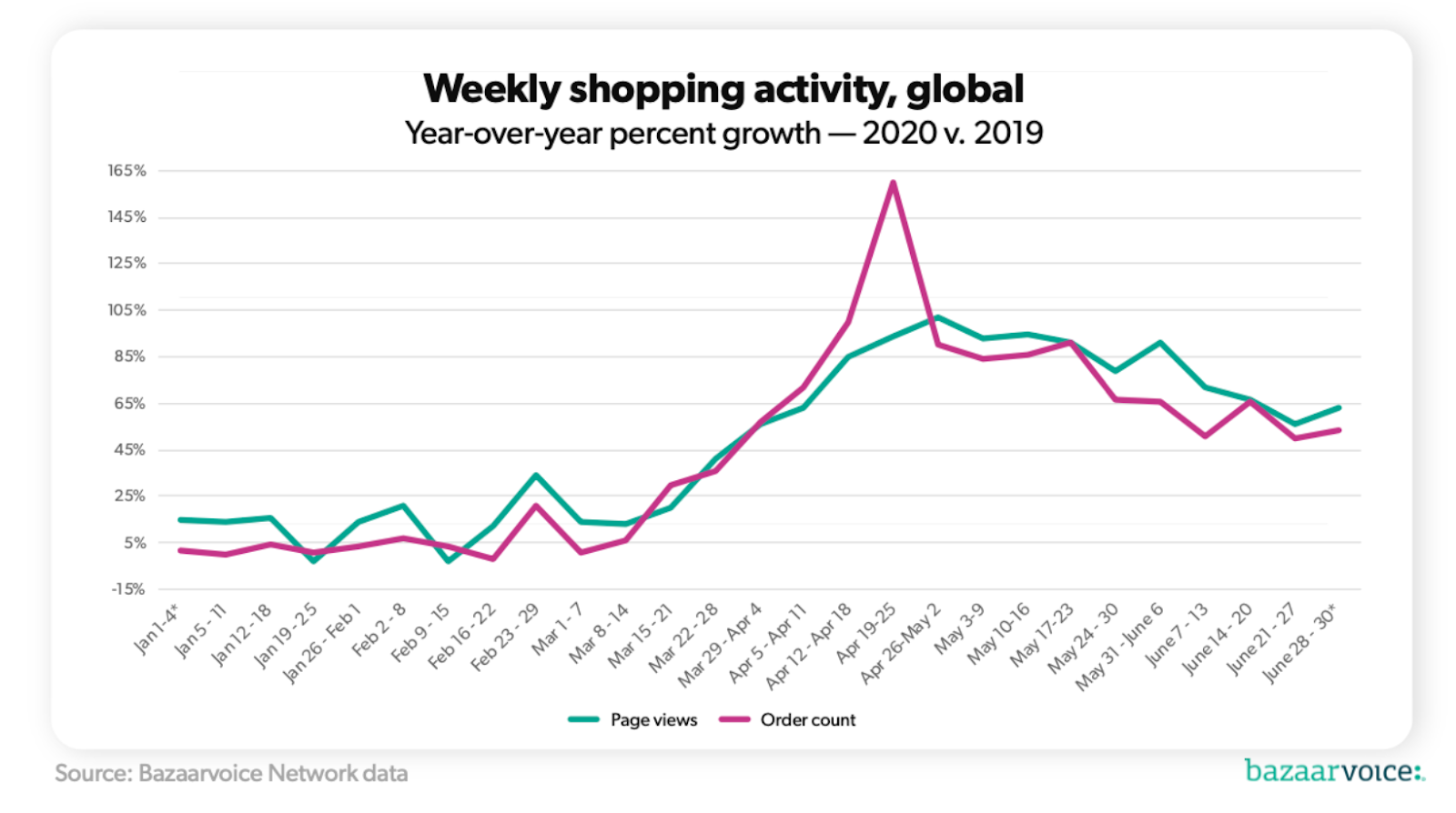 eCommerce growth due to COVID-19