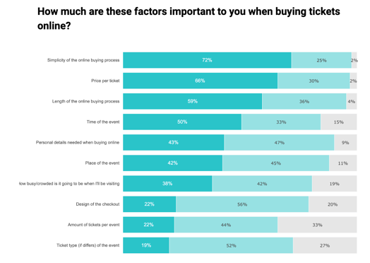 UX research findings