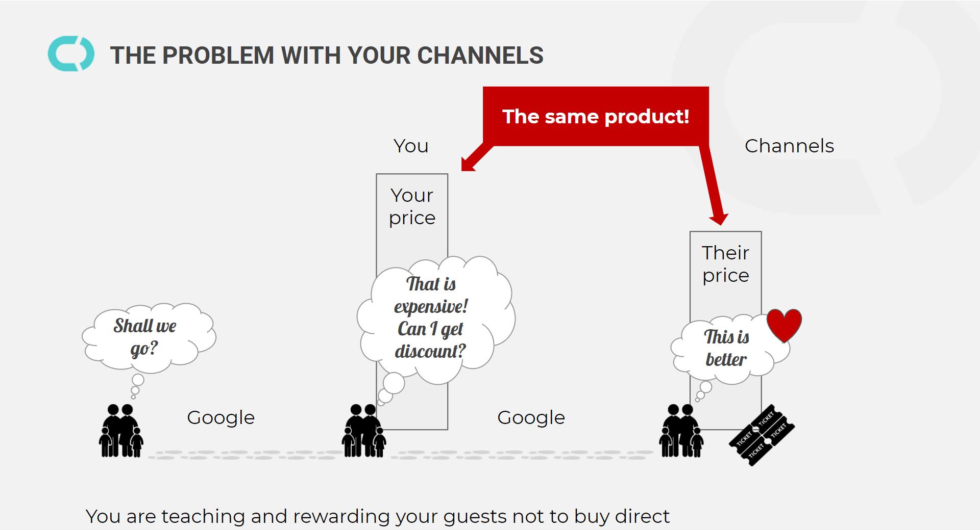 diagram of why the direct online customer journey is broken