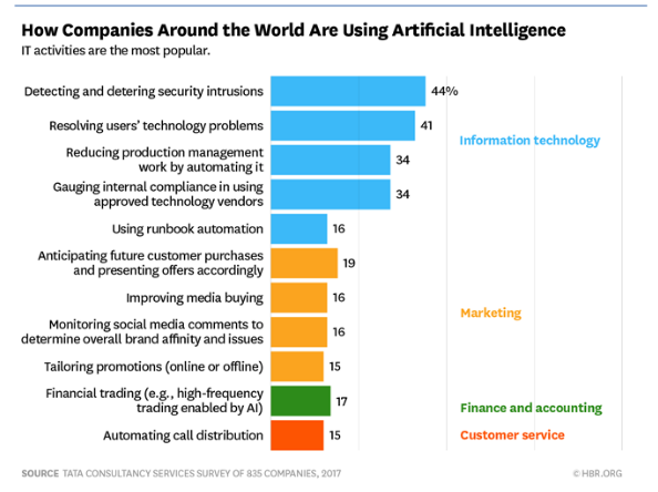 How Companies Around The World Are Using Artificial Intelligence