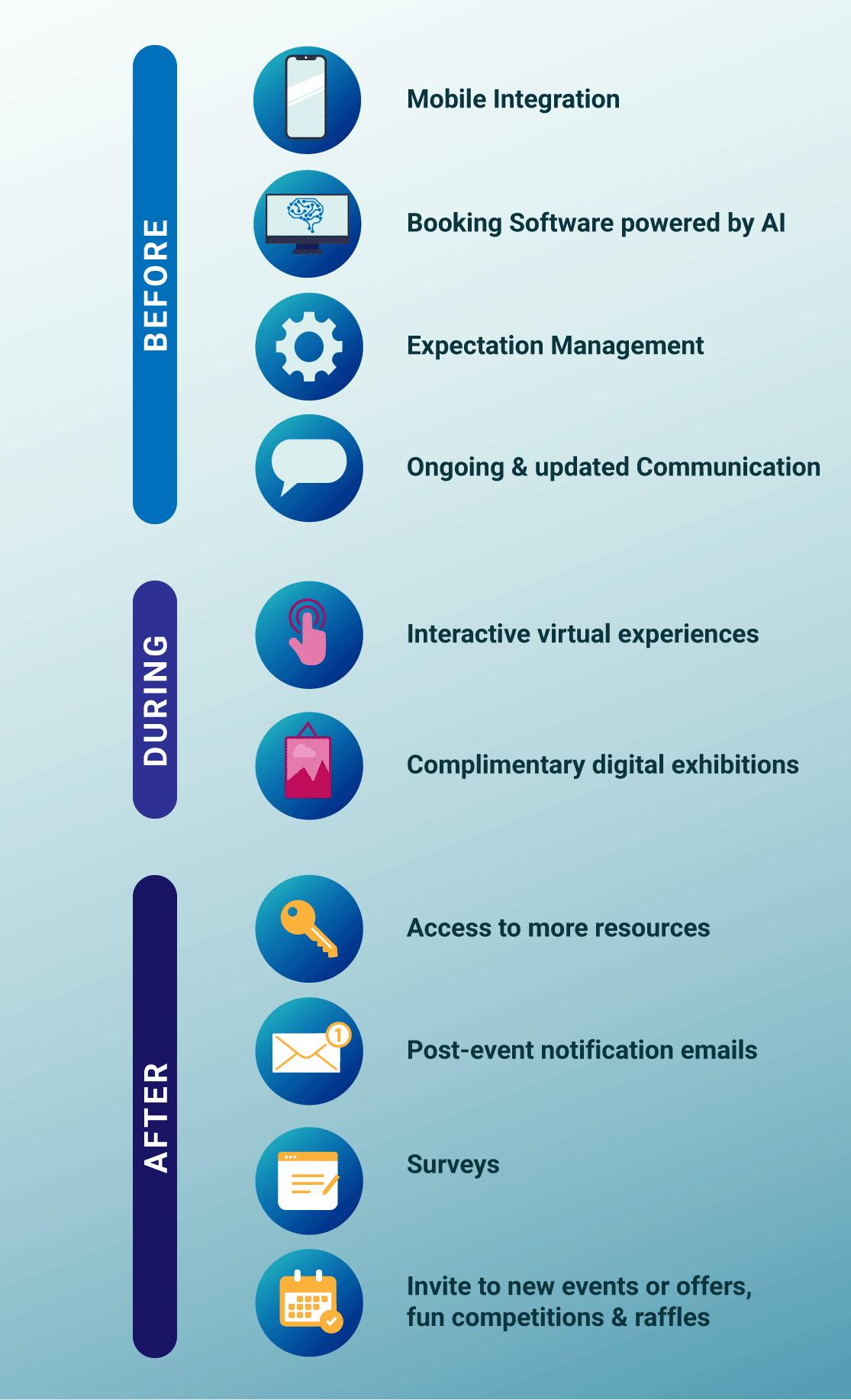 Digitalization steps